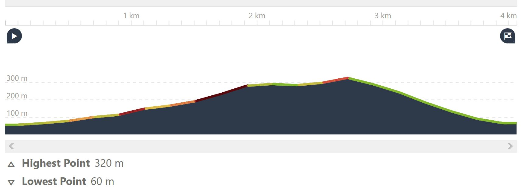 altitude graph, walk Kotor